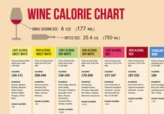 Nutrition facts of red wine, white wine, sparkling wine and sweet wine. The calories can differ from wine to wine depending on one key factor: ABV