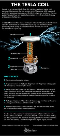 How Tesla coils generate high-voltage electrical fields. How Tesla coils generate high-voltage electrical fields. Tesla Coil, High Voltage, Quantum Physics, Physical Science, Mad Science, Forensic Science, Science Books, Science Art, Science Projects