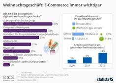 Infografik: Weihnachtsgeschäft: eCommerce immer wichtiger   #Infografik #Weihnachten #eCommerce