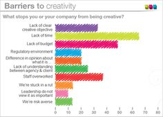 What stops you or your company from being creative? #PR #Creativity