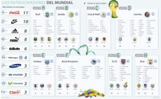 Coca Cola, Nike y Adidas son los mayores patrocinadores del Mundial de Brasil 2014