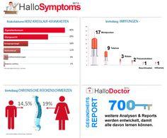 Healthcare, Symptoms, Doctors & Data...