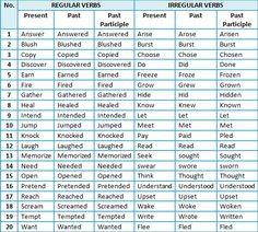 Irregular verbs.