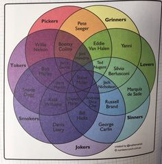 Venn diagram of lovers, sinners, grinners, pickers, tokers