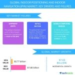 Global Indoor Positioning and Indoor Navigation (IPIN) Market Projected to Showcase a CAGR of 59% Through 2021: Technavio