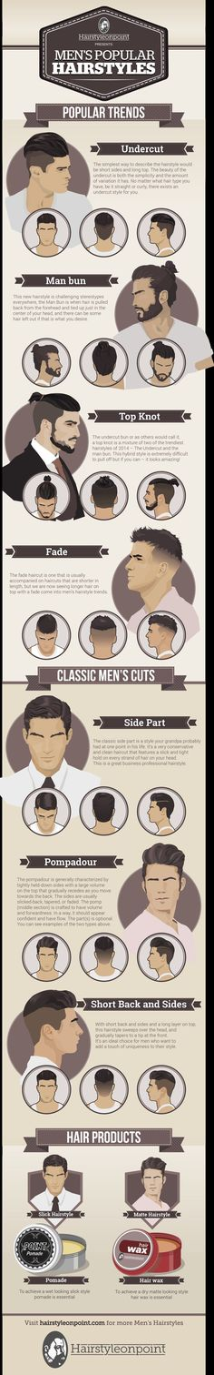 Luckily, men's style blog Hairstyleonpoint created an amazing chart to show what's hot in men's hair, with added suggestions on what products to use. | These Are The Most Popular Current Men's Hairstyles #menshairstylesfade