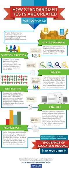 Infographic: How Standardized Tests Are Created For Your Child