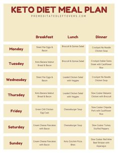 this printable Keto diet meal plan to help you get started on the ketogenic . -Use this printable Keto diet meal plan to help you get started on the ketogenic . Keto Meal Plan, Diet Meal Plans, Meal Prep, What Is Ketosis, Keto Diet Side Effects, Meal Planning Printable, Printable Menu, Reduce Body Fat, Carbohydrate Diet
