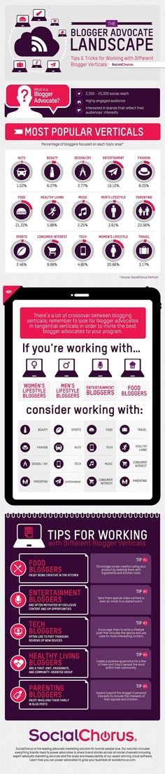 Public Relations - Tips for Working With Blogger Advocates [Infographic] : MarketingProfs Article