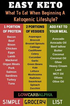 Losing Weight keto diet for beginners. Easy keto diet for beginners. Recipe keto diet for beginners & Ketogenic Diet Meal Plan, Ketogenic Diet For Beginners, Ketogenic Lifestyle, Keto Diet For Beginners, Keto Diet Plan, Diet Meal Plans, Ketogenic Recipes, 7 Keto, Keto Recipes