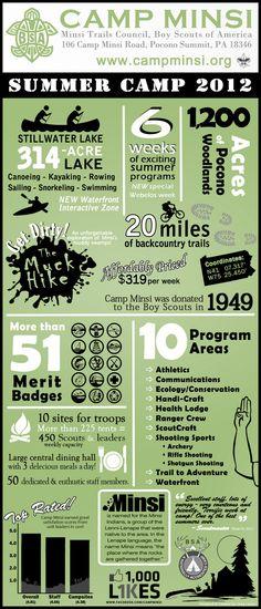 Camp Minsi Blog: Camp Minsi 2012 Infographic