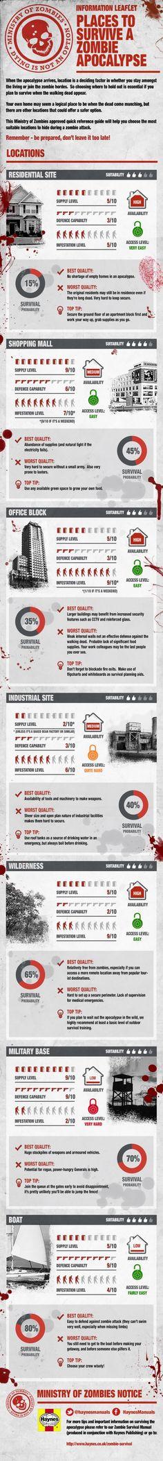 Places To Survive A Zombie Apocalypse #Survival #Preppers