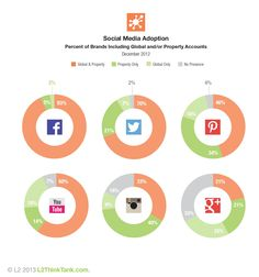 Social Media Adoption for Hotels