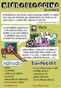 Microblogging en primaria: dos alternativas   Nuevas tecnologías aplicadas a la educación   Educa con TIC