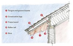 Typical Construction Terms For Exposed Rafter Tail