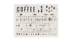 Kaffee Poster von Pop Chart Lab