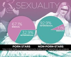 pornstar infography - Google Search
