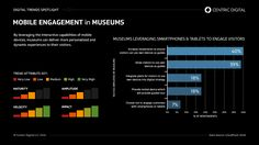 How The #Digital Customer Experience (#CX) is Transforming #Museums | Centric Digital