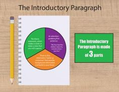 this product includes an expository graphic organizer for planning  how to write the perfect introduction of an essay