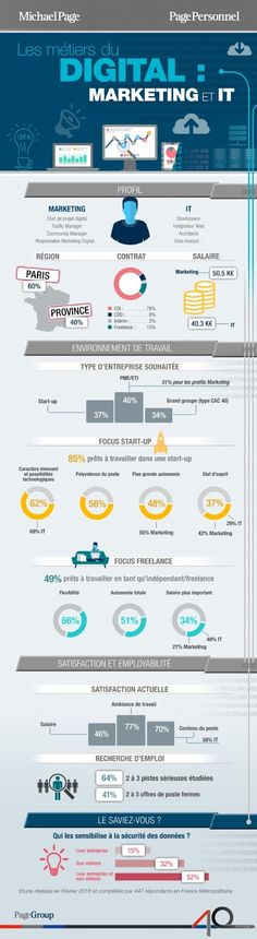 [#Emploi] Quel est le profil-type du marketer dans le digital? #DigitalMarketing
