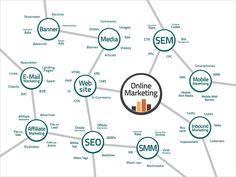 Das Online-Marketing ist ein zentraler Bestandteil im Gesamtkonzept von Websites und mobilen Web-Anwendungen