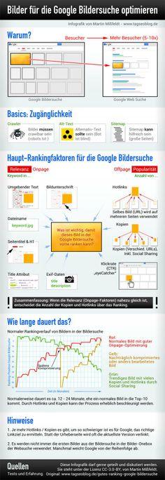 Infografik: Ranking-Faktoren für die Google Bildersuche   GEDANKENSPIELE by Dominik Ruisinger