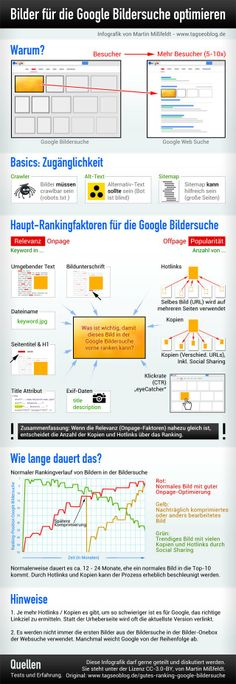 Infografik: Ranking-Faktoren für die Google Bildersuche | GEDANKENSPIELE by Dominik Ruisinger