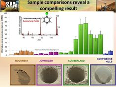 "This graphic offers comparisons between the amount of an organic chemical named chlorobenzene detected in the ""Cumberland"" rock sample and amounts of the same compound in samples from three other Martian surface targets analyzed by NASA's Curiosity Mars rover."