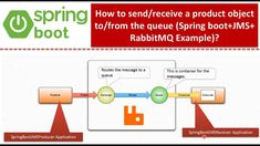 Java Tutorial, Spring Boots, Objects, Coding, Messages, Youtube, Text Posts, Youtubers
