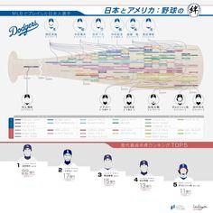 一目で分かるMLBの日本人プレイヤー
