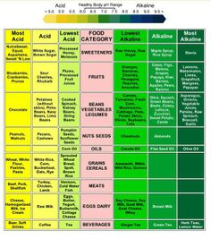Acidity and Alkalinity in different foods