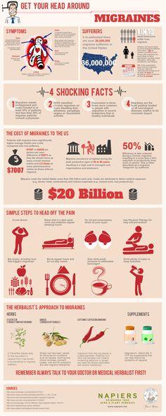 Get Your Head Around Migraines [Infographic]