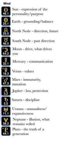 Astrology Meaning, Sagittarius Astrology, Learn Astrology, Astrology And Horoscopes, Astrology Chart, Astrology Signs, Aquarius, Zodiac Planets, Spirituality