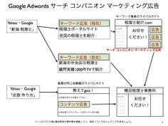 GoogleAdWords新広告サーチコンパニオンマーケティング http://yokotashurin.com/etc/search-companion-marketing.html