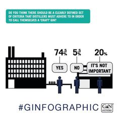 Ginfographic 2017 / 18 - Results and Insight From the Annual Gin Survey Gin, Squares, Insight, Bobs, Jeans, Jin