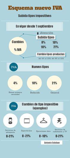 Detalle de los nuevos tipos impositivos en el IVA y su ámbito de aplicación #Infografia Via @Antonio Esteban