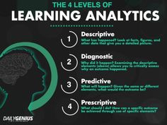 The 4 Levels Of Learning Analytics - Edudemic