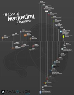 History of Marketing Channels #Infographic #CRM