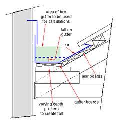 Parapet-gutter - Box gutter - Wikipedia, the free encyclopedia