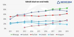 Social media in Nederland 2019: Facebook verliest ruim half miljoen gebruikers | Marketingfacts