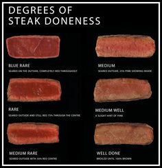 Steak degrees, Blue rare to Well done