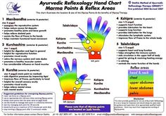 Hand reflexology chart: Ayurvedic reflexology