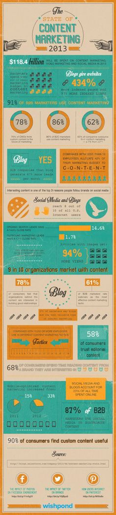 The state of content marketing 2013 #infografia #infographic