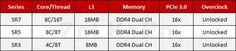 6-ядерных CPU AMD Ryzen не будет  только 4- и 8-ядерные?
