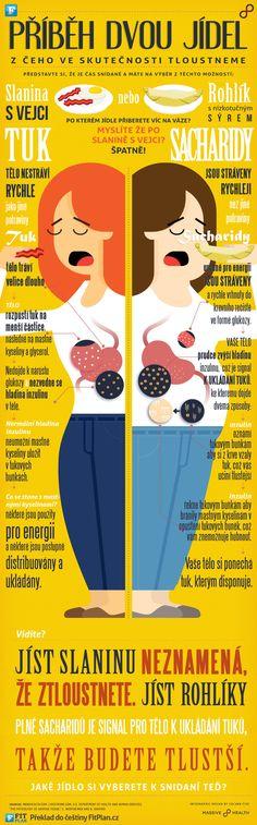 Infografika na téma: Příběh dvou jídel, aneb z čeho ve skutečnosti tloustneme. Co si myslíte, že je zdravější snídaně? Slanina s vejci, nebo rohlík s nízkotučným sýrem?