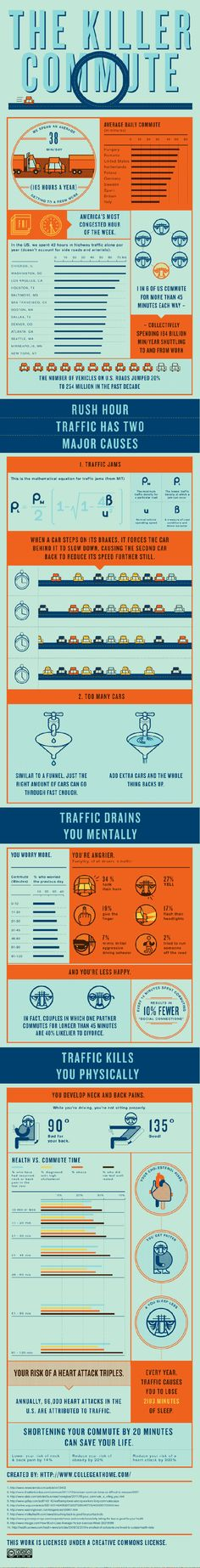 Long Commutes Are Sucking the Life Out of You: Shortening Yours by 20 Minutes Could Save Your Health #infographic