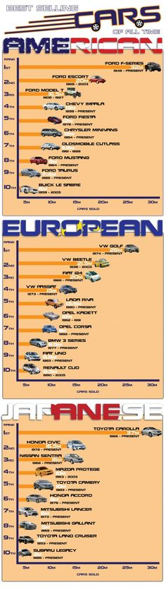 Top Selling Cars Of All Time In America, Europe And Japan. Looks like Ford is again dominating.