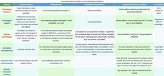 Bullous diseases differentiation