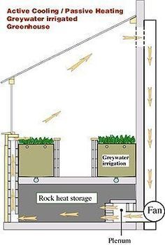 great guide to building a greywater greenhouse #greenhousediy