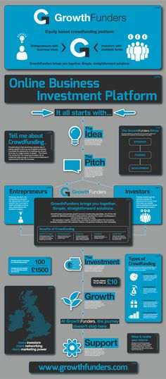 The Equity Crowdfunding Process, Explained [Infographic]